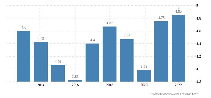 Swaziland GDP