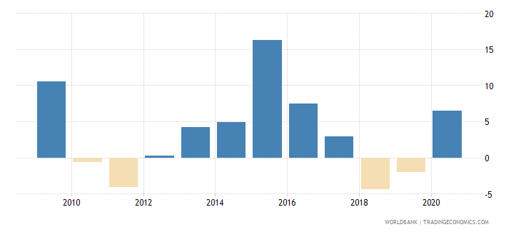 swaziland general government final consumption expenditure annual percent growth wb data