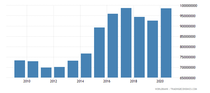 swaziland general government final consumption expenditure constant 2000 us dollar wb data