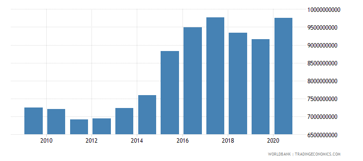 swaziland general government final consumption expenditure constant lcu wb data