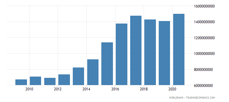 swaziland general government final consumption expenditure current lcu wb data