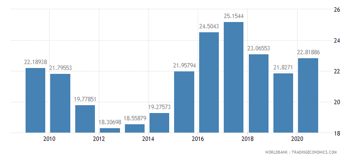 swaziland general government final consumption expenditure percent of gdp wb data