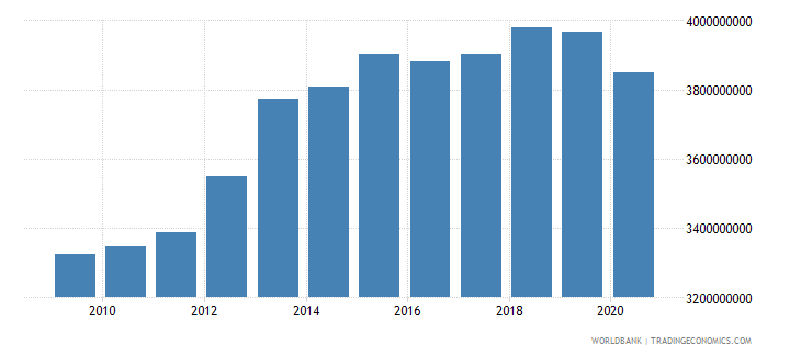 swaziland gni constant 2000 us dollar wb data