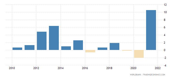 swaziland gni growth annual percent wb data