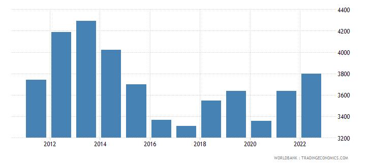 swaziland gni per capita atlas method us dollar wb data