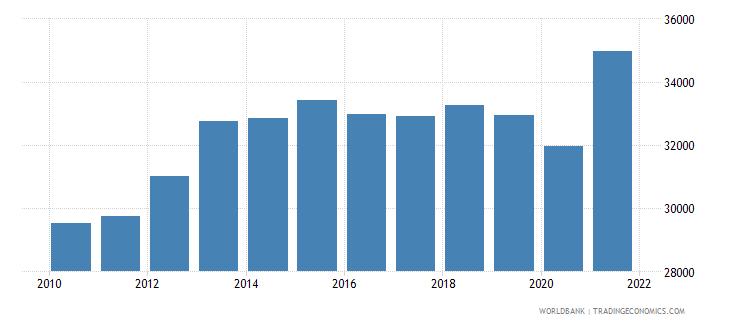 swaziland gni per capita constant lcu wb data