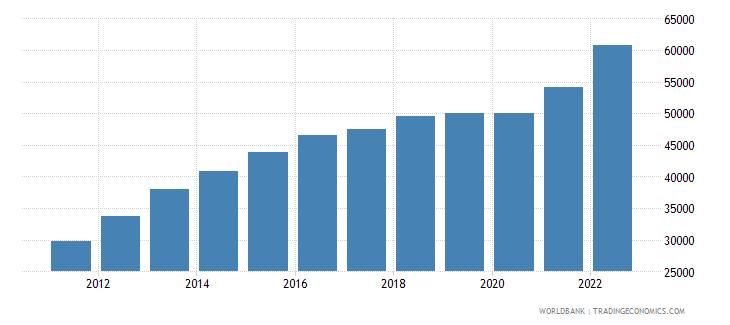 swaziland gni per capita current lcu wb data
