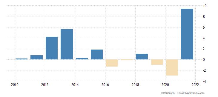 swaziland gni per capita growth annual percent wb data