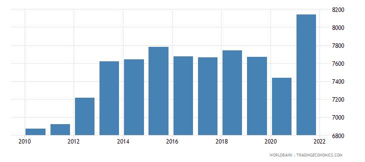 swaziland gni per capita ppp constant 2011 international $ wb data