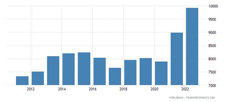 swaziland gni per capita ppp us dollar wb data