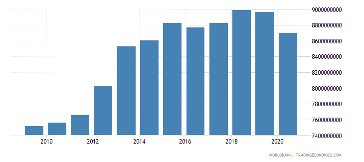 swaziland gni ppp constant 2011 international $ wb data