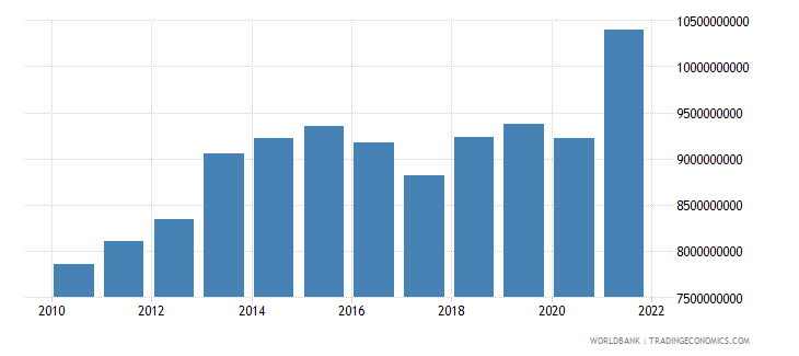 swaziland gni ppp us dollar wb data