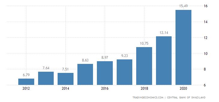 Swaziland Total Public External Debt to GDP