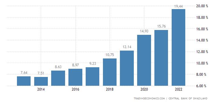Swaziland Total Public External Debt to GDP
