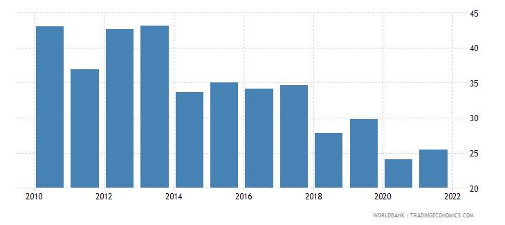 swaziland government effectiveness percentile rank wb data