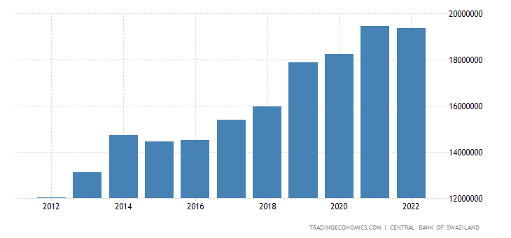 Swaziland Government Revenues