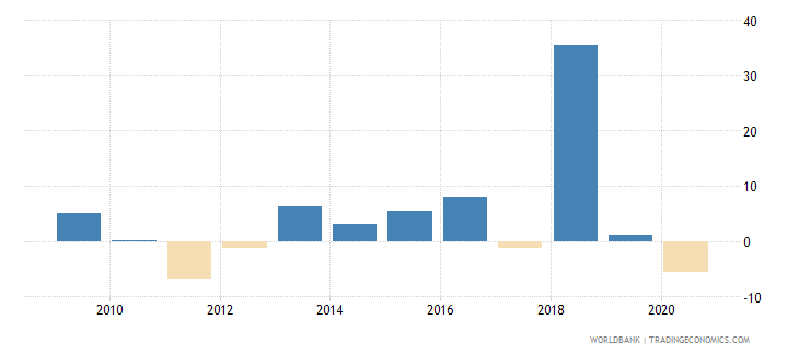 swaziland gross capital formation annual percent growth wb data