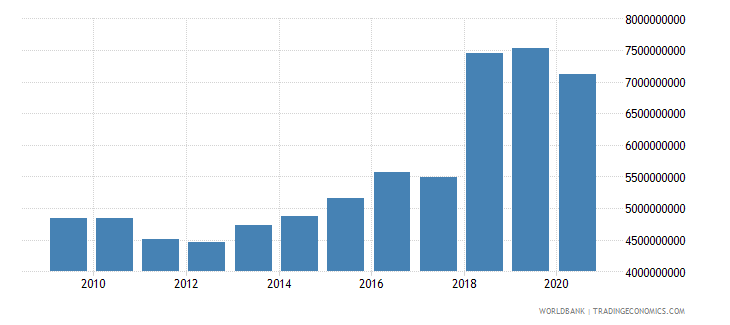 swaziland gross capital formation constant lcu wb data