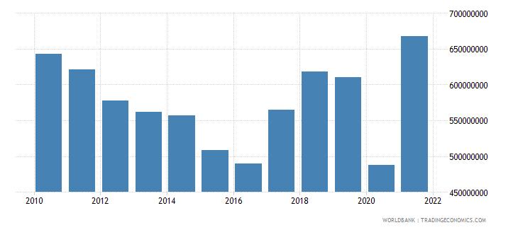 swaziland gross capital formation us dollar wb data