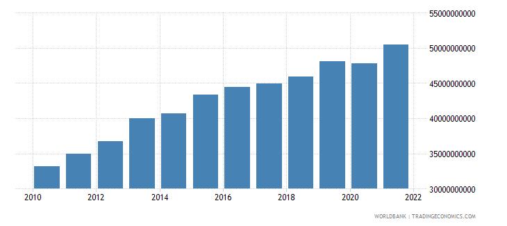 swaziland gross domestic income constant lcu wb data