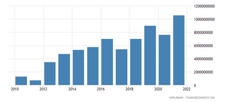 swaziland gross domestic savings current lcu wb data