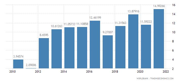 swaziland gross domestic savings percent of gdp wb data