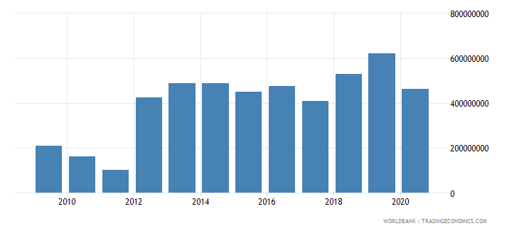 swaziland gross domestic savings us dollar wb data