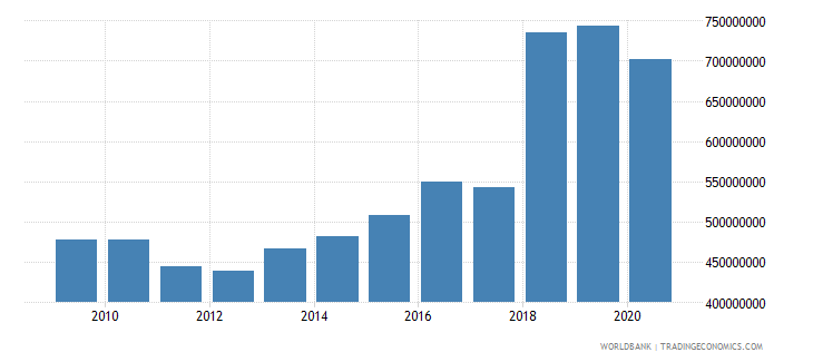 swaziland gross fixed capital formation constant 2000 us dollar wb data