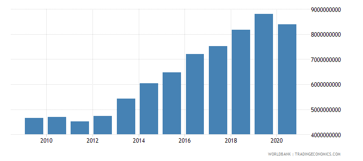 swaziland gross fixed capital formation current lcu wb data