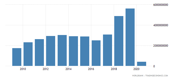 swaziland gross fixed capital formation private sector current lcu wb data