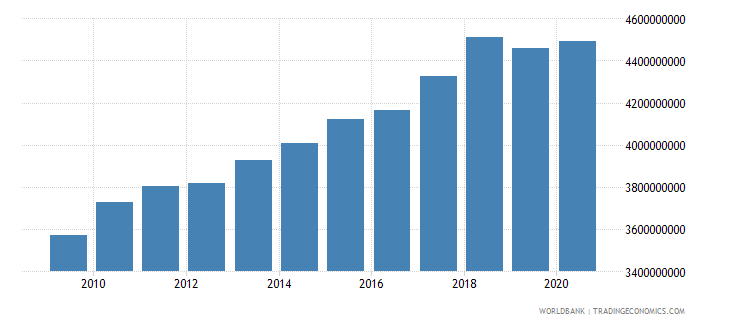 swaziland gross national expenditure constant 2000 us dollar wb data