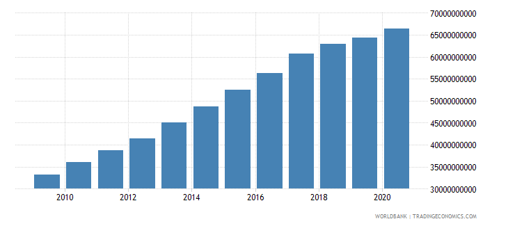 swaziland gross national expenditure current lcu wb data