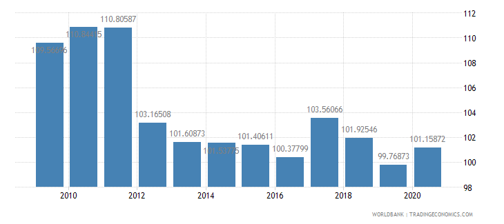 swaziland gross national expenditure percent of gdp wb data