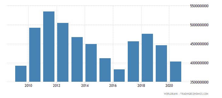swaziland gross national expenditure us dollar wb data