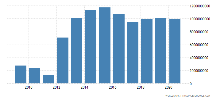 swaziland gross savings current lcu wb data