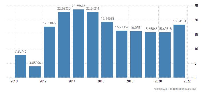 swaziland gross savings percent of gdp wb data