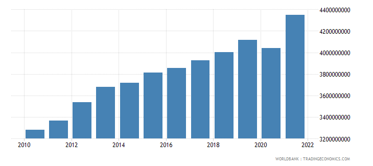 swaziland gross value added at factor cost constant 2000 us dollar wb data