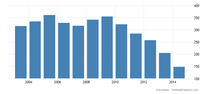swaziland health expenditure total percent of gdp wb data