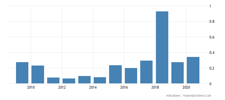 swaziland high technology exports percent of manufactured exports wb data