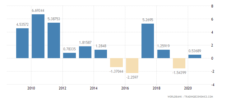 swaziland household final consumption expenditure annual percent growth wb data