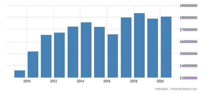 swaziland household final consumption expenditure constant 2000 us dollar wb data