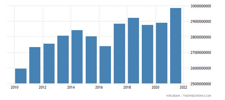 swaziland household final consumption expenditure constant lcu wb data