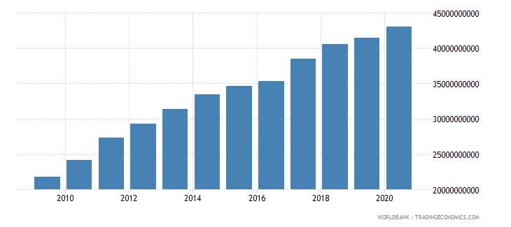 swaziland household final consumption expenditure current lcu wb data
