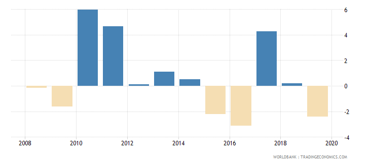 swaziland household final consumption expenditure per capita growth annual percent wb data