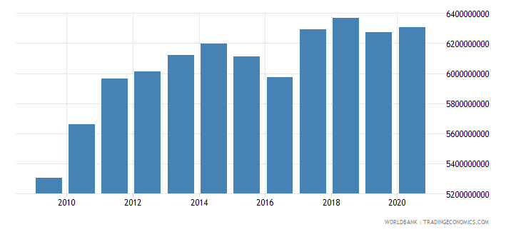 swaziland household final consumption expenditure ppp constant 2005 international dollar wb data