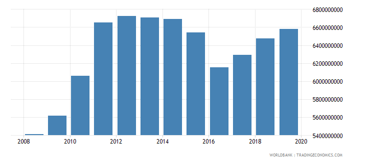 swaziland household final consumption expenditure ppp us dollar wb data