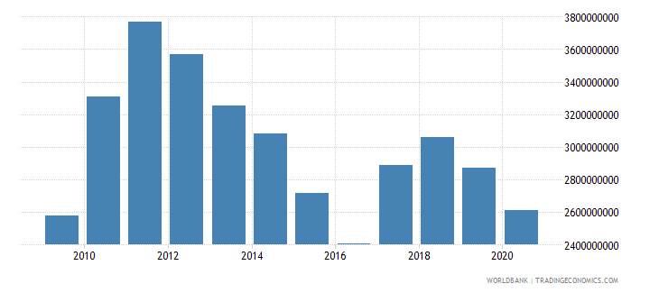 swaziland household final consumption expenditure us dollar wb data