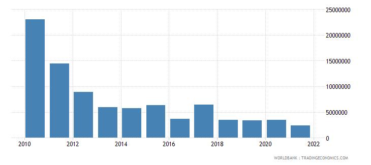 swaziland ict service exports bop us dollar wb data