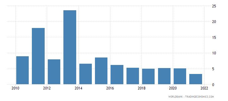 swaziland ict service exports percent of service exports bop wb data