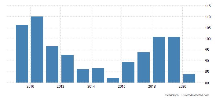 swaziland import volume index 2000  100 wb data
